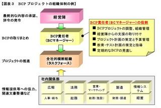 BCP プロジェクトの組織体制の例.jpg