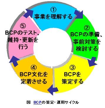 BCPの策定・運用サイクル.jpg