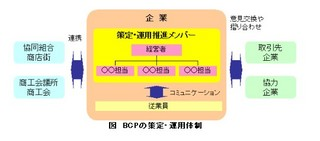 BCPの運用・策定体制.jpg