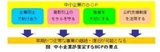 中小企業が策定するBCPの要点.jpg