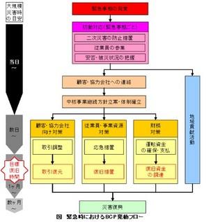 緊急時におけるBCP発動フロー.jpg